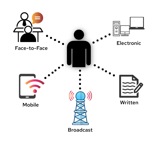 channels-of-communication